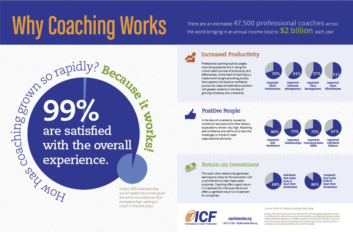 Why coaching works ICF survey results