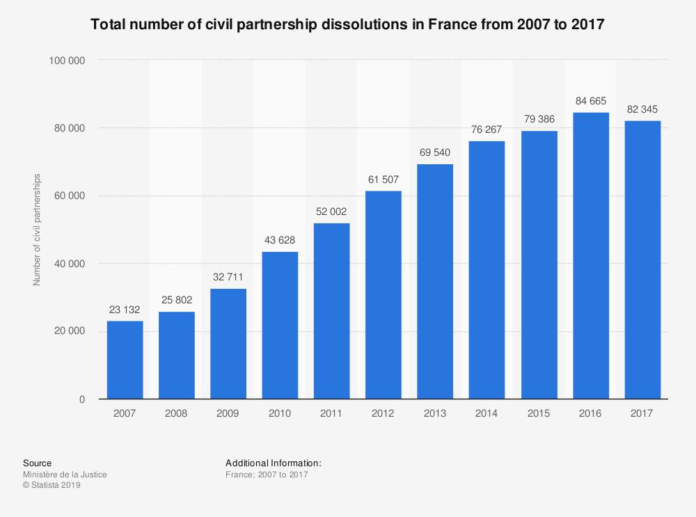france-number-of-civil-partnership-dissolutions-2007-2017