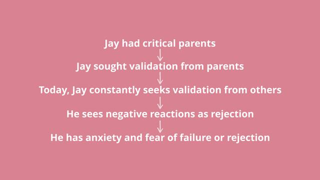 Jay had critical parents