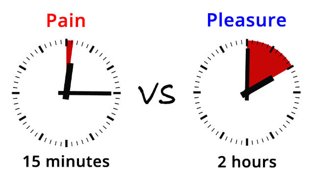 15 minutes of pain vs 2 hours of pleasure - No PMO for 7 Years - Totally Possible!